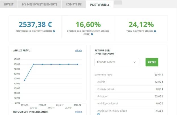 portefeuille d'investisseur - Neo finance